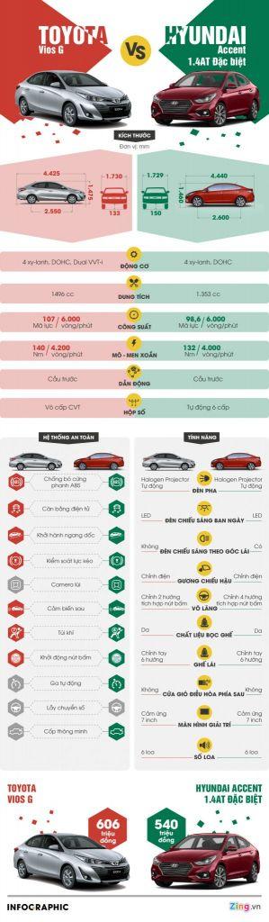 Hình Ảnh Mua Xe Hyundai Accent hay Toyota Vios? 1
