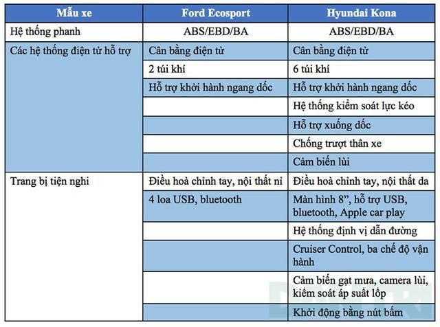 Hình Ảnh So Sánh Hyundai Kona Và Ford Ecosport 4