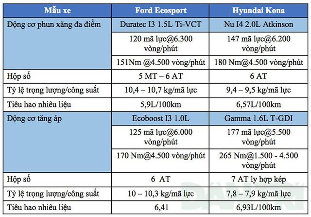 Hình Ảnh So Sánh Hyundai Kona Và Ford Ecosport 2