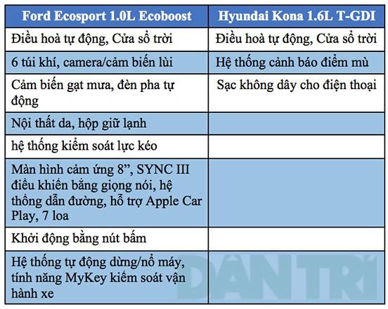 Hình Ảnh So Sánh Hyundai Kona Và Ford Ecosport 3