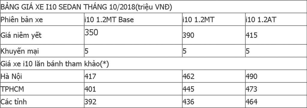 Hình Ảnh Giá xe lăn bánh của Hyundai Grand 10 trong tháng 10 là bao nhiêu? 8