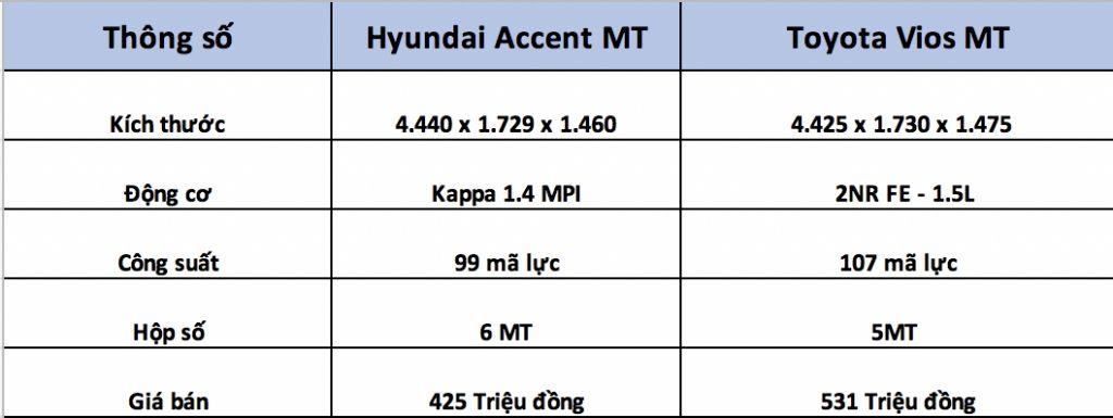 Hình Ảnh Rẻ Hơn Toyota Vios Đến 106 Triệu, Hyundai Accent Chạy Dịch Vụ Có Phù Hợp? 6