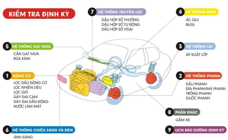 Hình Ảnh Bảo dưỡng xe Hyundai khu vực TP.HCM ? 6